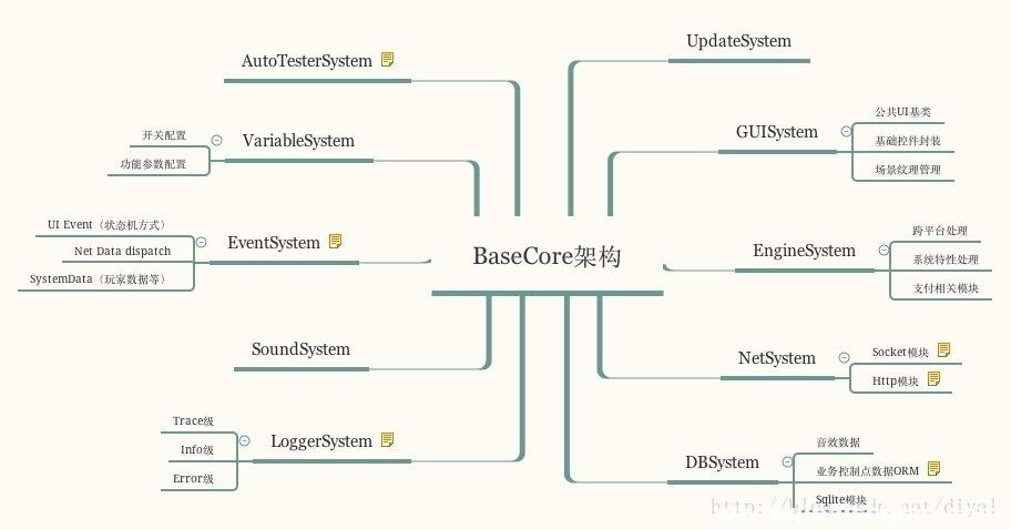 棋牌游戏开发框架设计思路