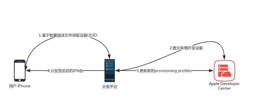 超级签名-原理/机制/技术细节-解决IOS企业签掉签问题