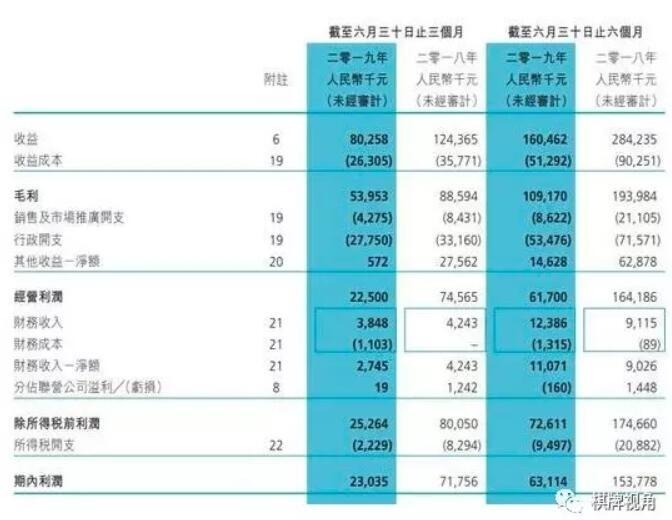 博雅今年中期报告:总营收同比减少59.2%,未来将继续发力海外运营