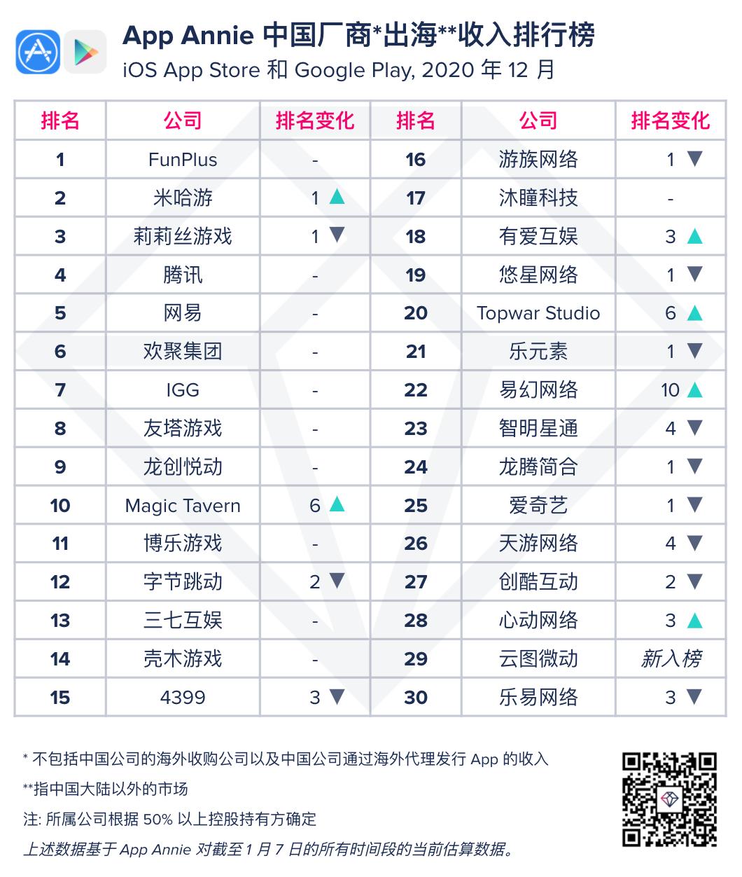 """020年12月中国手游厂商出海收入排行榜"""""""
