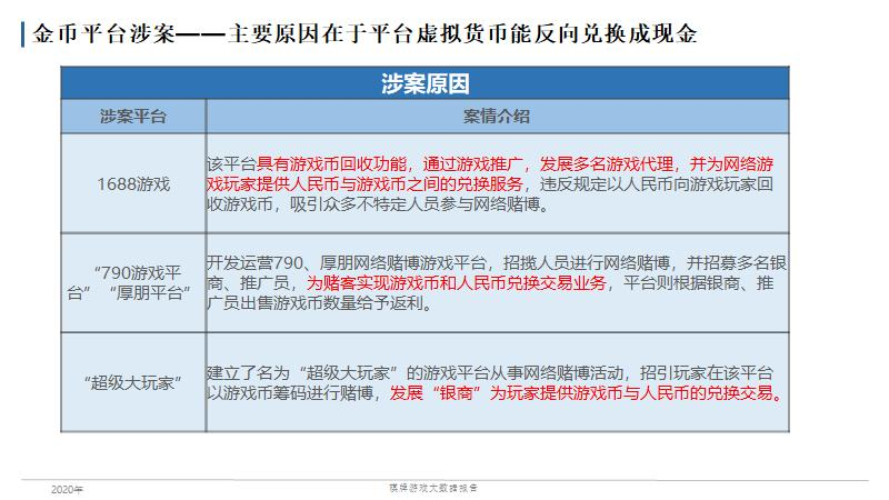 """020年全国棋牌游戏法律风险大数据报告"""""""