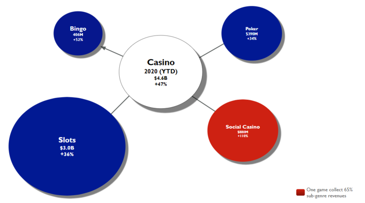 Google开放15国博彩业务 IPO市值130亿美金!下个Playtika会是谁