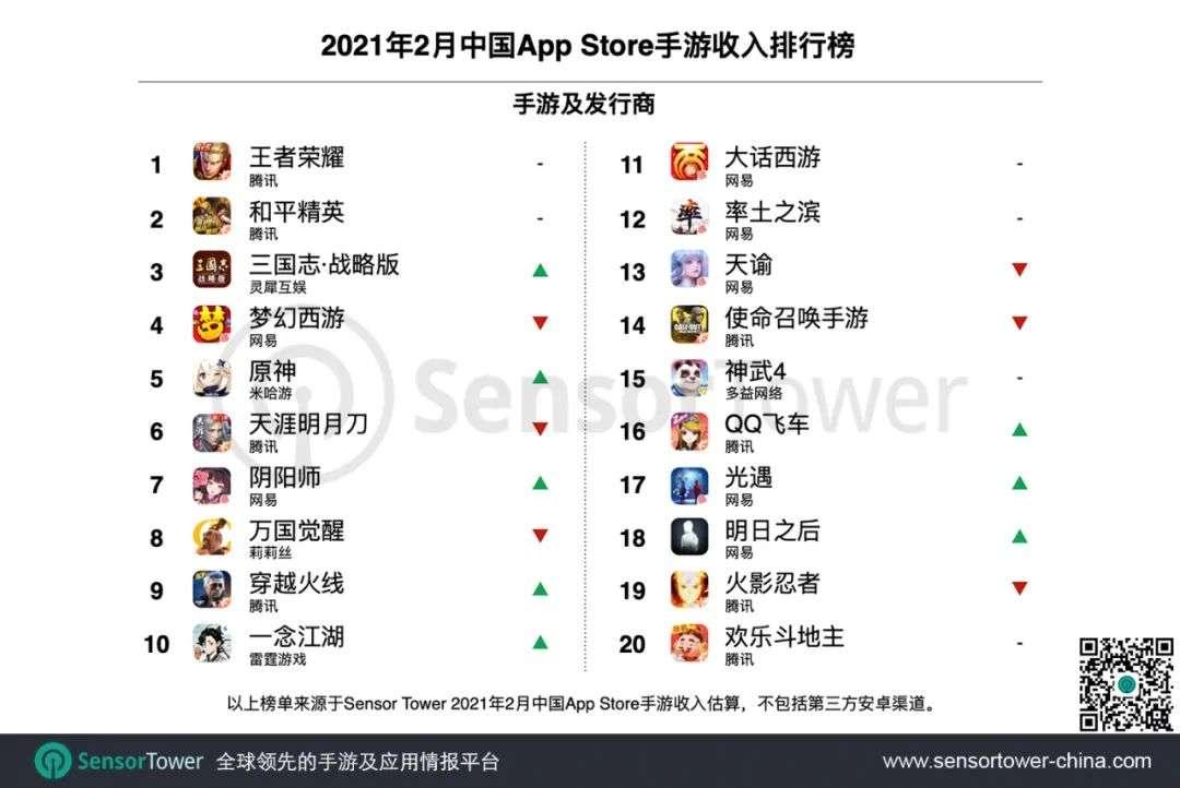 """021年2月中国手游发行商全球收入排行榜"""""""